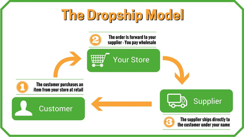A Review of the Ecom Success Academy Dropshipping Course